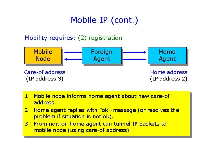 Mobile IP (cont. ) Mobility requires: (2) registration Mobile Node Care-of address (IP address