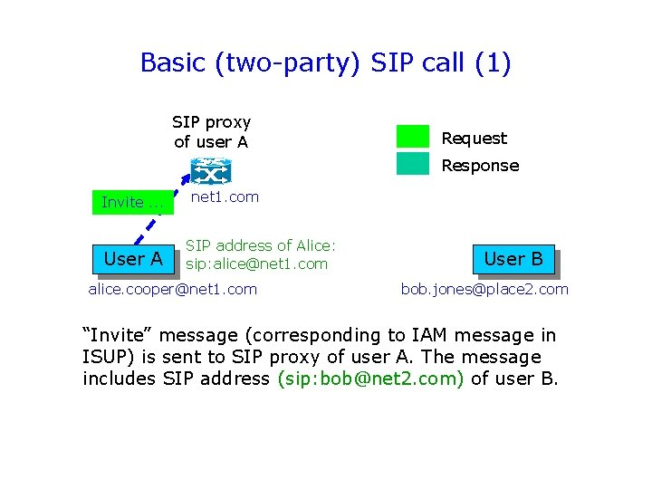 Basic (two-party) SIP call (1) SIP proxy of user A Request Response Invite. .