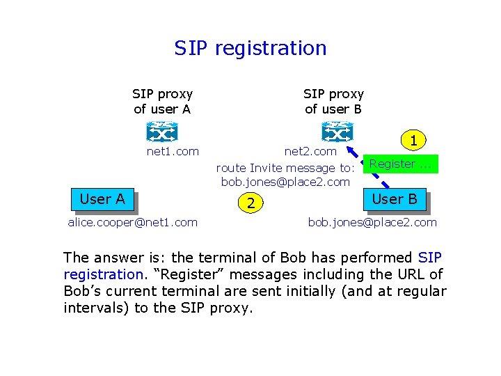 SIP registration SIP proxy of user A net 1. com User A alice. cooper@net