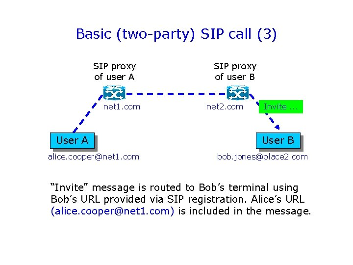 Basic (two-party) SIP call (3) SIP proxy of user A net 1. com User