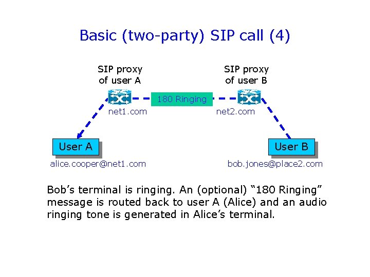 Basic (two-party) SIP call (4) SIP proxy of user A SIP proxy of user