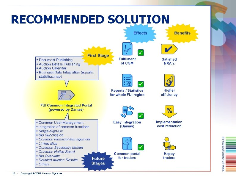 RECOMMENDED SOLUTION 10 ▪ Copyright © 2009 Unicorn Systems