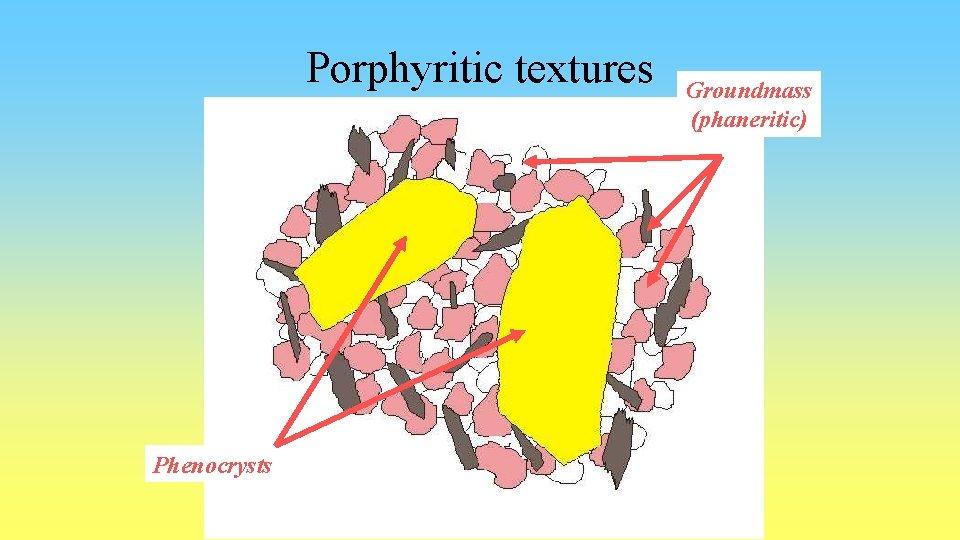 Porphyritic textures Phenocrysts Groundmass (phaneritic)