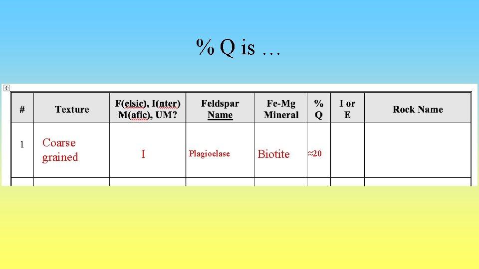 % Q is … Coarse grained I Plagioclase Biotite ≈20