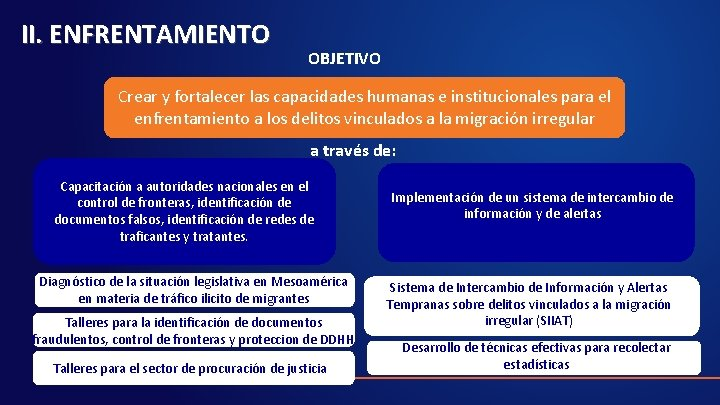 II. ENFRENTAMIENTO OBJETIVO Crear y fortalecer las capacidades humanas e institucionales para el enfrentamiento