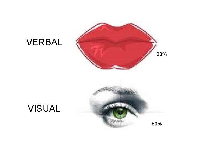 VERBAL 20% VISUAL 80%