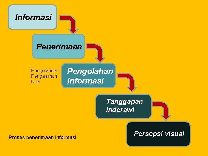 Informasi Penerimaan Pengetahuan Pengalaman Nilai Pengolahan informasi Tanggapan inderawi Proses penerimaan informasi Persepsi visual