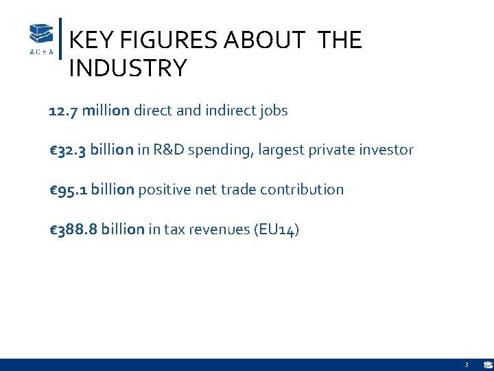 KEY FIGURES ABOUT THE INDUSTRY 12. 7 million direct and indirect jobs € 32.