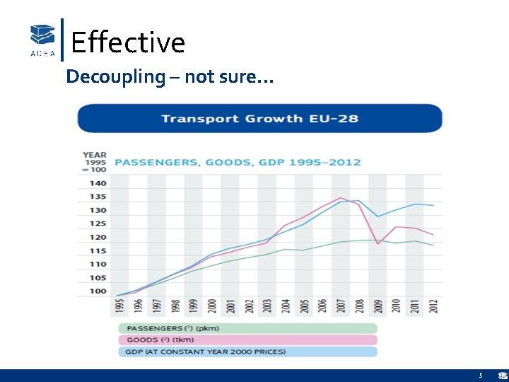 Effective Decoupling – not sure… 5