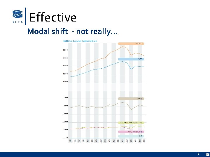 Effective Modal shift - not really… 6