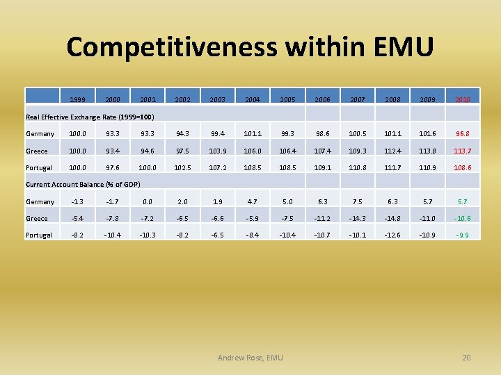 Competitiveness within EMU 1999 2000 2001 2002 2003 2004 2005 2006 2007 2008 2009