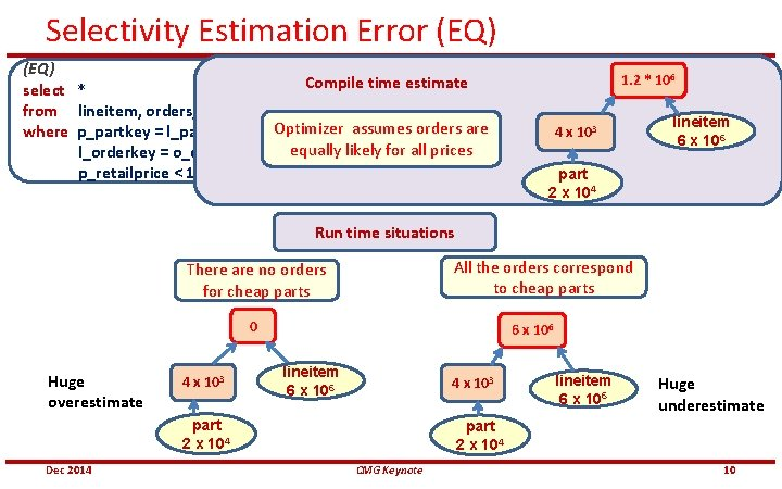Selectivity Estimation Error (EQ) Compile time estimate select * from lineitem, orders, part where