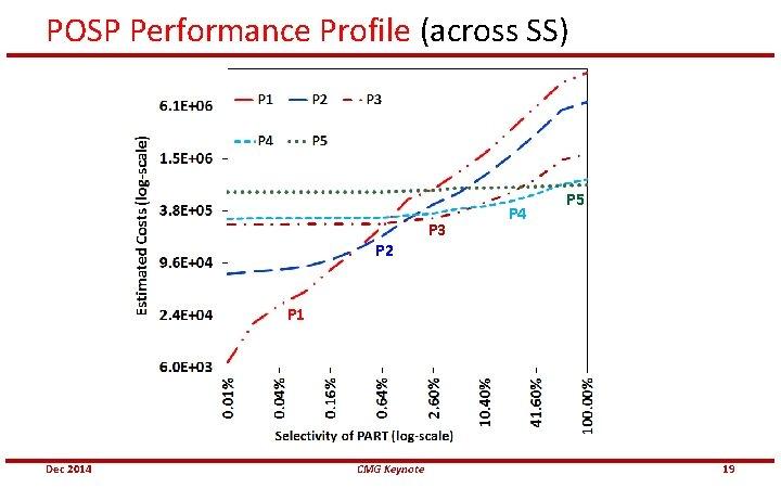 POSP Performance Profile (across SS) P 3 P 4 P 5 P 2 P