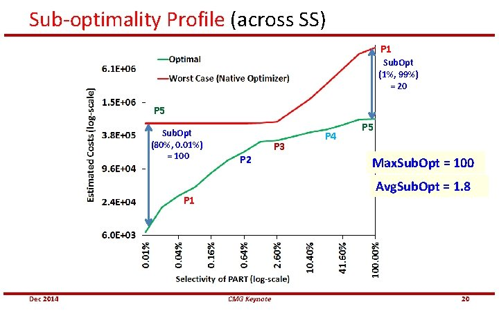 Sub-optimality Profile (across SS) P 1 Sub. Opt (1%, 99%) = 20 P 5