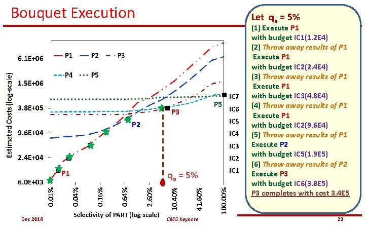 Bouquet Execution Let qa = 5% P 3 P 2 P 5 IC 7