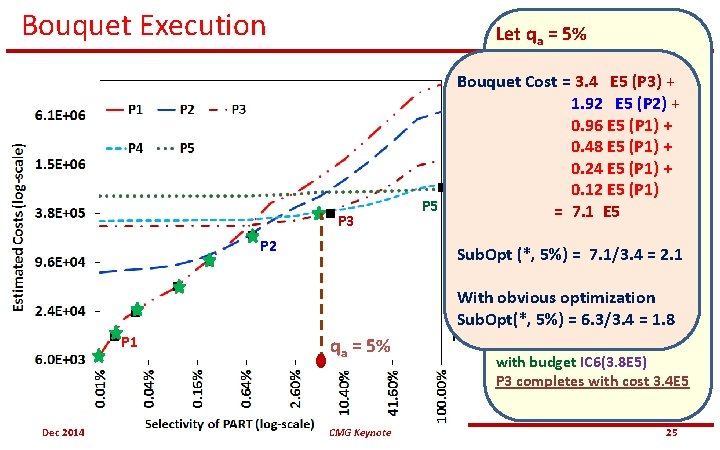 Bouquet Execution Let qa = 5% P 3 P 2 P 1 Dec 2014