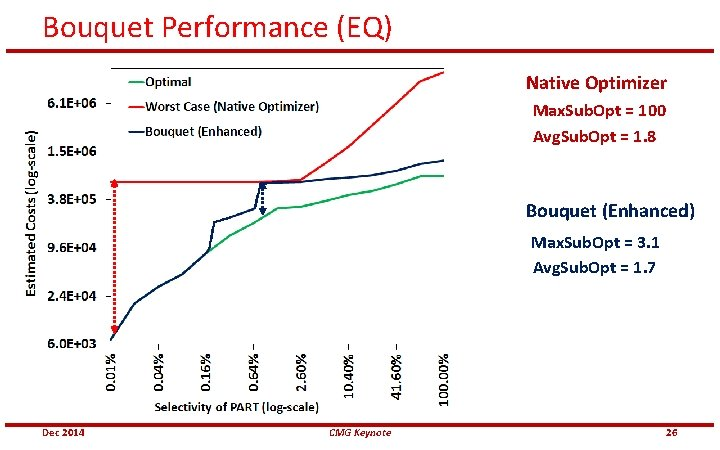 Bouquet Performance (EQ) Native Optimizer Max. Sub. Opt = 100 Avg. Sub. Opt =