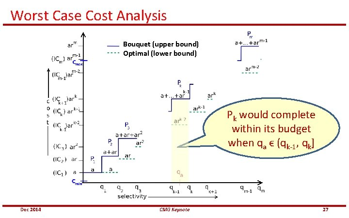Worst Case Cost Analysis Bouquet (upper bound) Optimal (lower bound) Pk would complete
