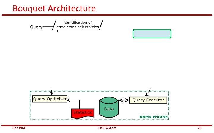 Bouquet Architecture Dec 2014 CMG Keynote 29