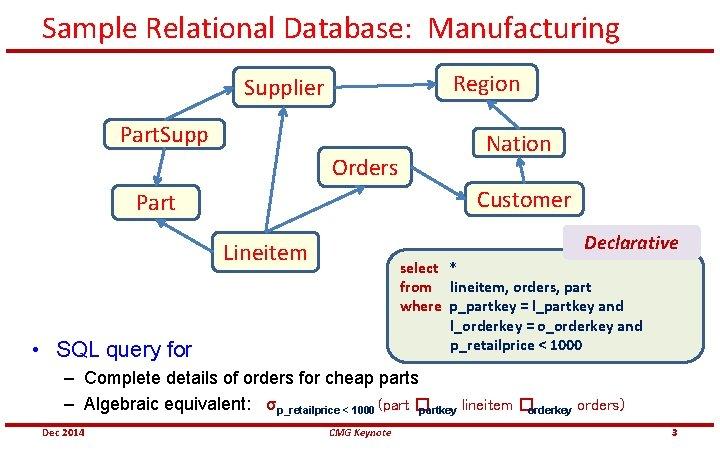 Sample Relational Database: Manufacturing Region Supplier Part. Supp Orders Nation Customer Part Declarative Lineitem