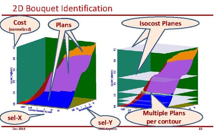 2 D Bouquet Identification Cost (normalized) sel-X Dec 2014 Isocost. Contours Planes Plans Cost