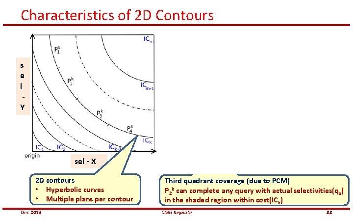 Characteristics of 2 D Contours s e l Y sel - X 2 D