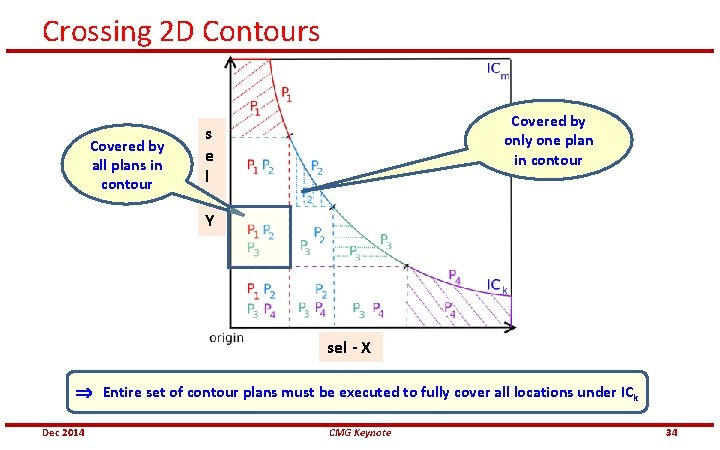 Crossing 2 D Contours Covered by all plans in contour Covered by only one