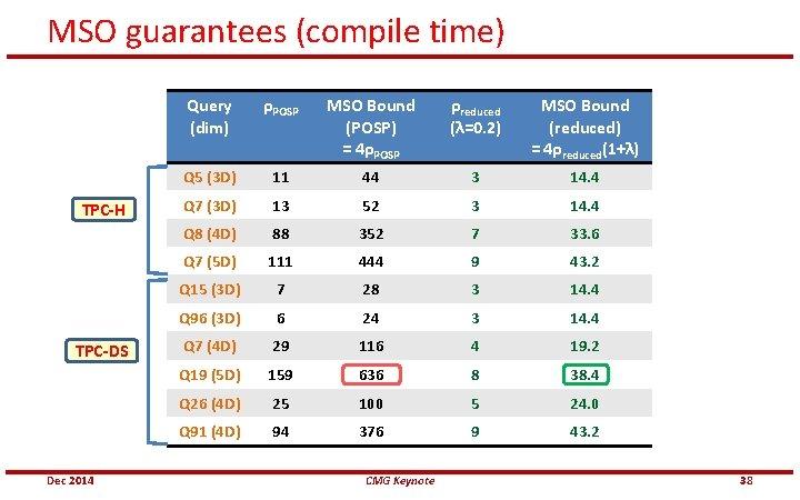 MSO guarantees (compile time) TPC-H TPC-DS Dec 2014 Query (dim) ρPOSP MSO Bound (POSP)