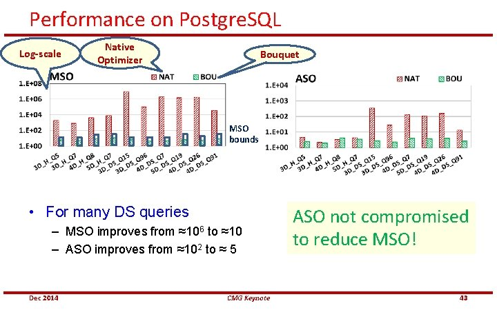 Performance on Postgre. SQL Log-scale Native Optimizer Bouquet MSO bounds • For many DS