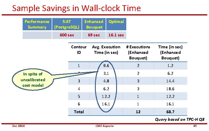 Sample Savings in Wall-clock Time Performance Summary In spite of uncalibrated cost model NAT