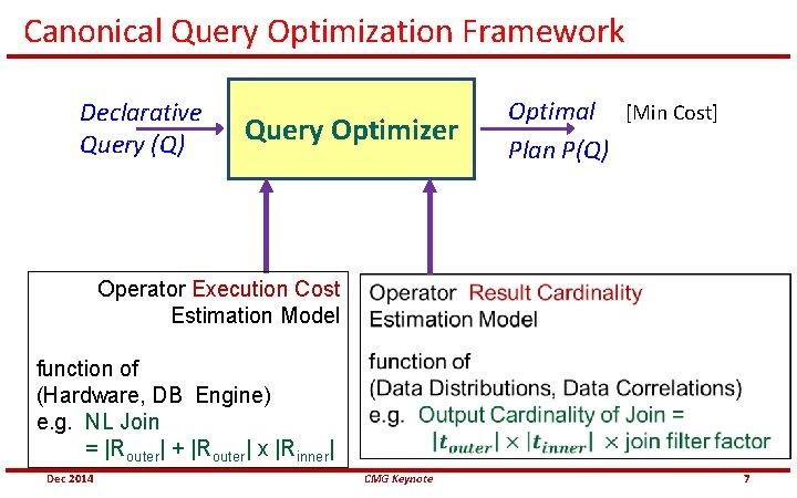 Canonical Query Optimization Framework Declarative Query (Q) Query Optimizer Operator Execution Cost Estimation Model