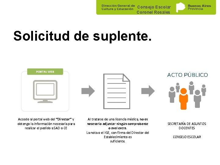 """Consejo Escolar Coronel Rosales Solicitud de suplente. Accedo al portal web del """"Director"""" y"""