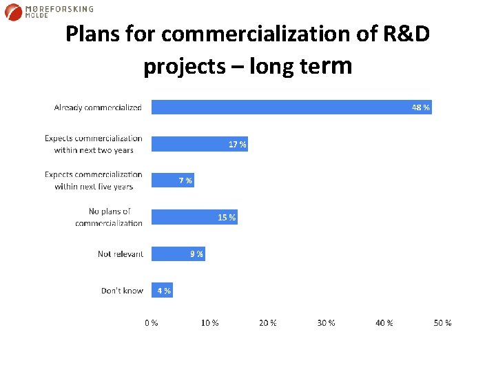 Plans for commercialization of R&D projects – long term