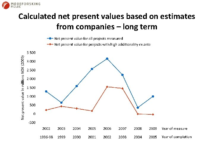 Calculated net present values based on estimates from companies – long term