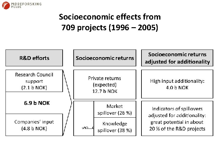 Socioeconomic effects from 709 projects (1996 – 2005)