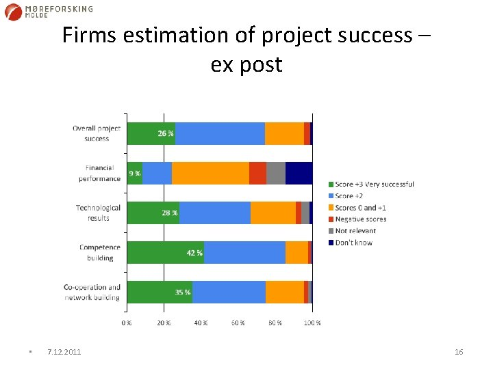 Firms estimation of project success – ex post • 7. 12. 2011 16