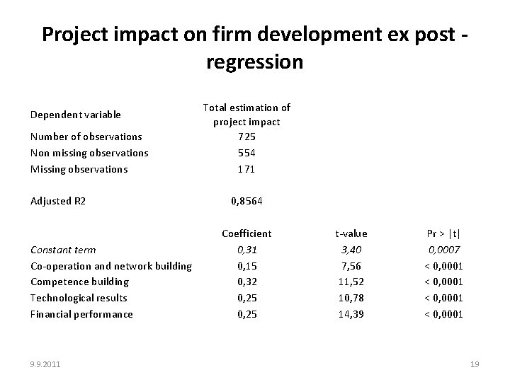 Project impact on firm development ex post regression Dependent variable Number of observations Non