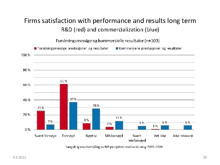 Firms satisfaction with performance and results long term R&D (red) and commercialization (blue) 9.