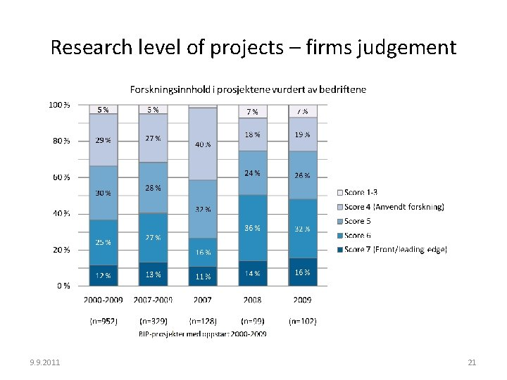 Research level of projects – firms judgement 9. 9. 2011 21