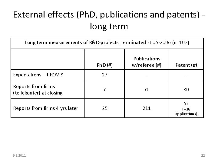 External effects (Ph. D, publications and patents) long term Long term measurements of R&D-projects,