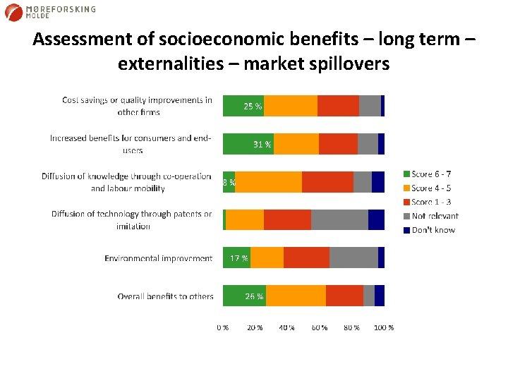 Assessment of socioeconomic benefits – long term – externalities – market spillovers