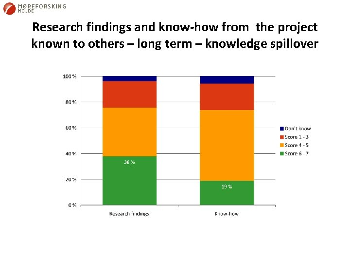 Research findings and know-how from the project known to others – long term –