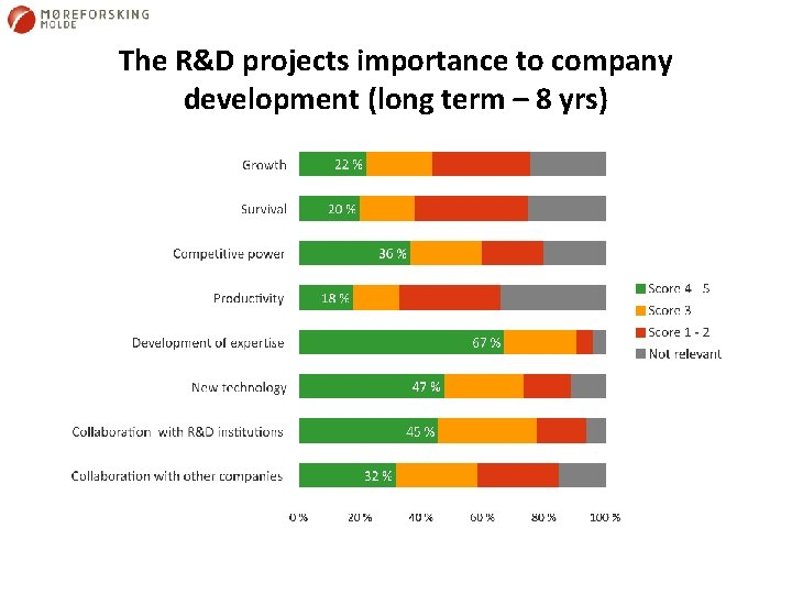 The R&D projects importance to company development (long term – 8 yrs)