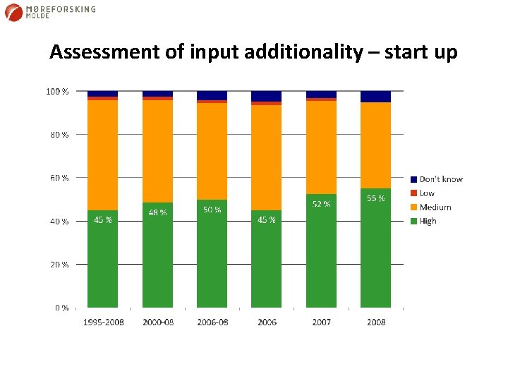 Assessment of input additionality – start up