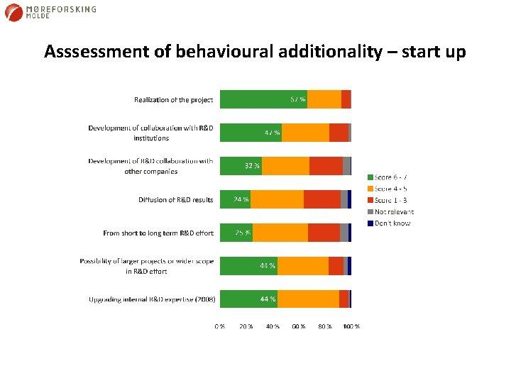 Asssessment of behavioural additionality – start up