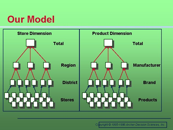 Our Model Store Dimension Product Dimension Total Region District Stores Total Manufacturer Brand Products