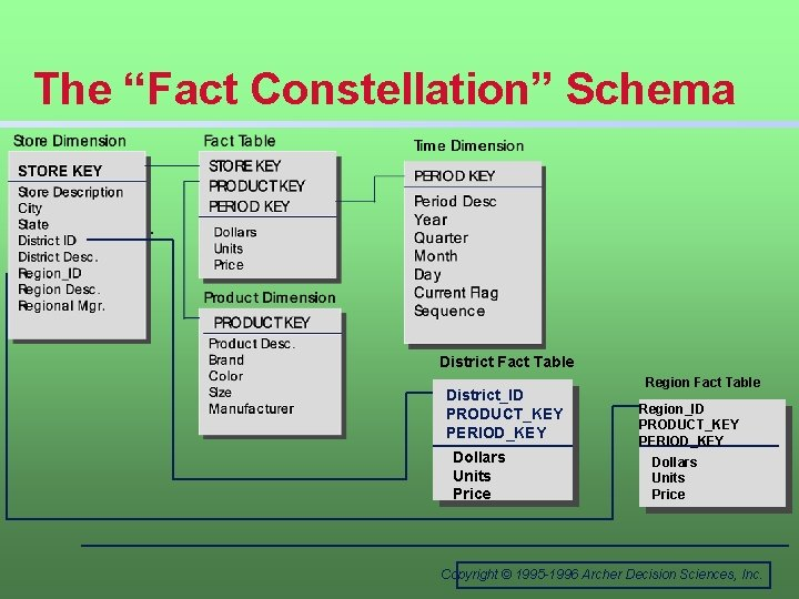 """The """"Fact Constellation"""" Schema District Fact Table District_ID PRODUCT_KEY PERIOD_KEY Dollars Units Price Region"""