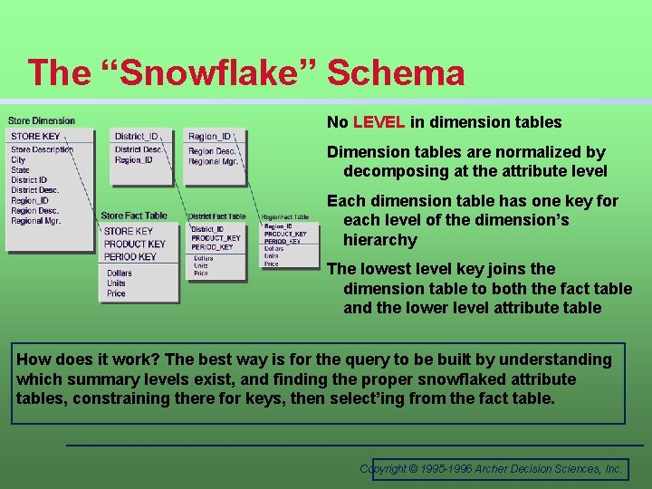 """The """"Snowflake"""" Schema No LEVEL in dimension tables Dimension tables are normalized by decomposing"""