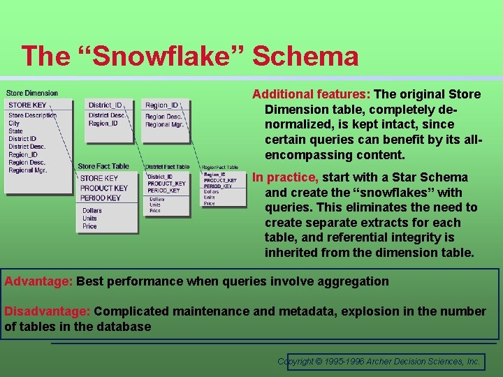 """The """"Snowflake"""" Schema Additional features: The original Store Dimension table, completely denormalized, is kept"""