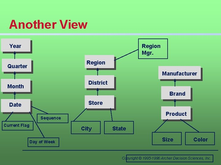 Another View Year Region Mgr. Region Quarter Manufacturer District Month Brand Store Date Product